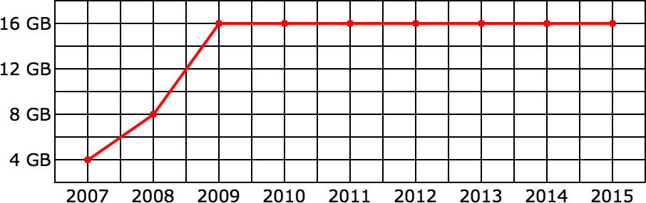 Capacity of entry-level iPhones has not changed from 2009 to 2015.
